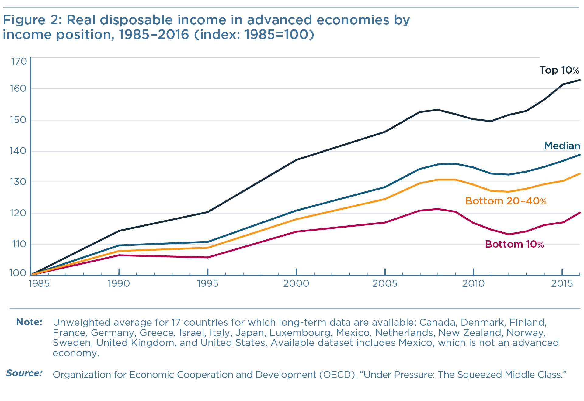 Figure 2: Real disposable income in advanced economies by income position, 1985–2016 (index: 1985=100)