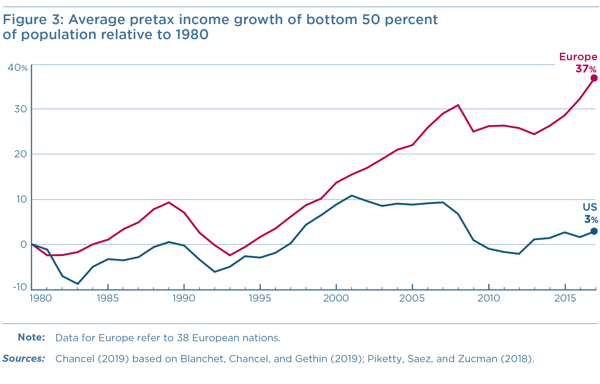 Figure 3: Average pretax income growth of bottom 50 percent of population relative to 1980