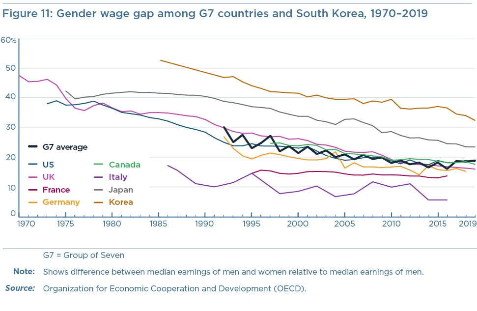 Figure 11: Gender wage gap among G7 countries and South Korea, 1970–2019