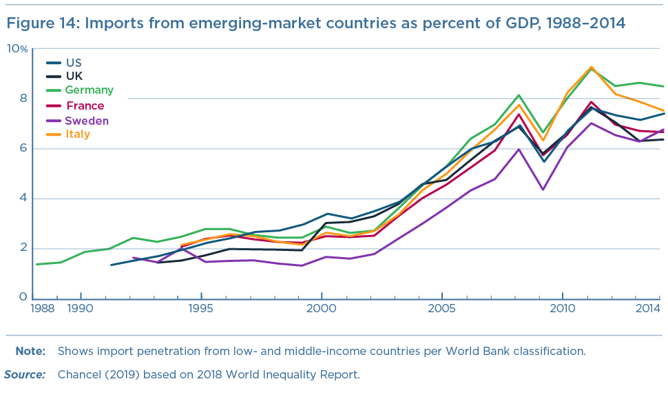 Figure 14: Imports from emerging-market countries as percent of GDP, 1988–2014