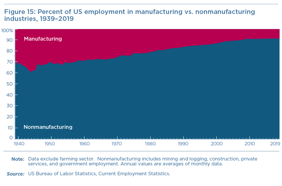 Figure 15: Percent of US employment in manufacturing vs. nonmanufacturing industries, 1939–2019