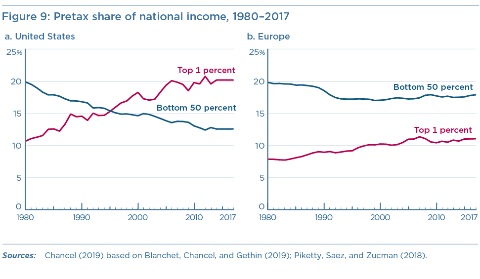 Figure 9: Pretax share of national income received by the top 1 percent and bottom 50 percent of earners