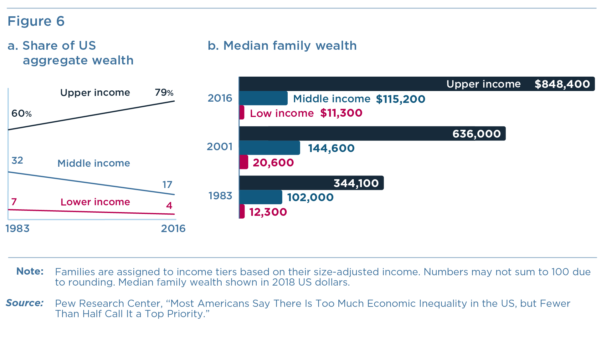 Figure 6: Share of US aggregate wealth and median family wealth held by upper income, middle income, and lower income workers.