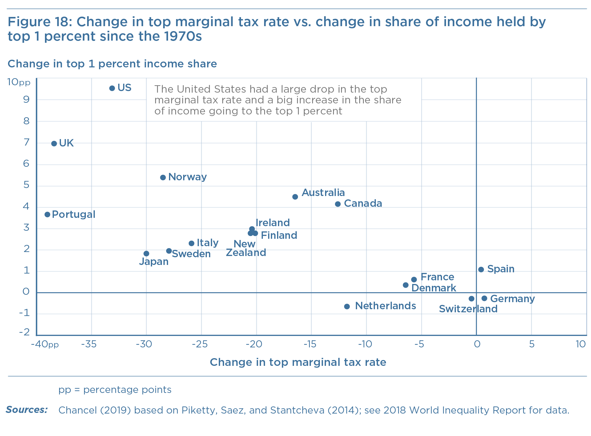 Figure 18: Change in top marginal tax rate vs. change in share of income held by top 1 percent since the 1970s