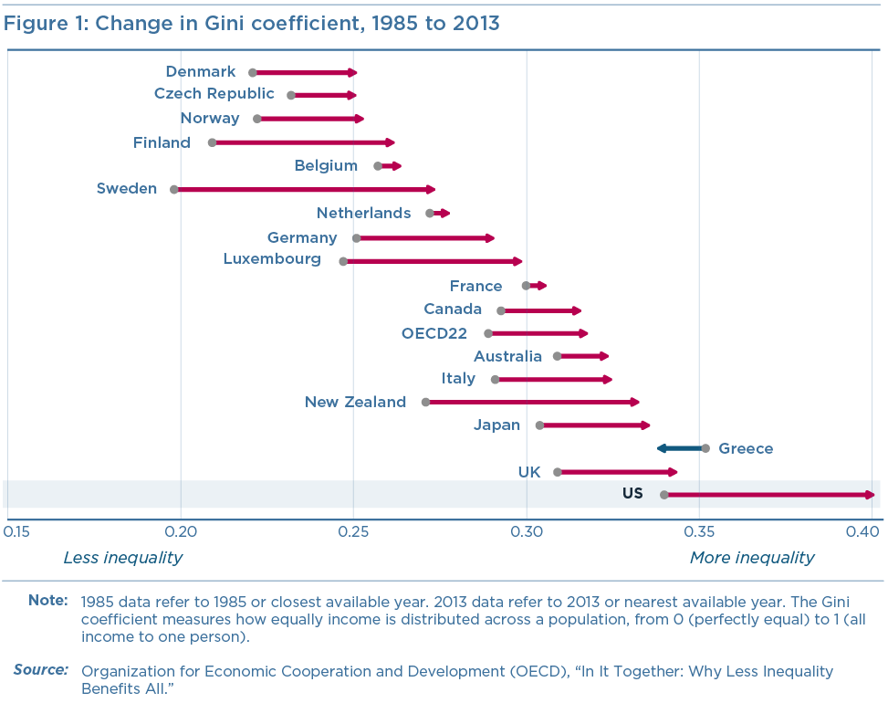 Figure 1: Change in Gini coefficient, 1985 to 2013