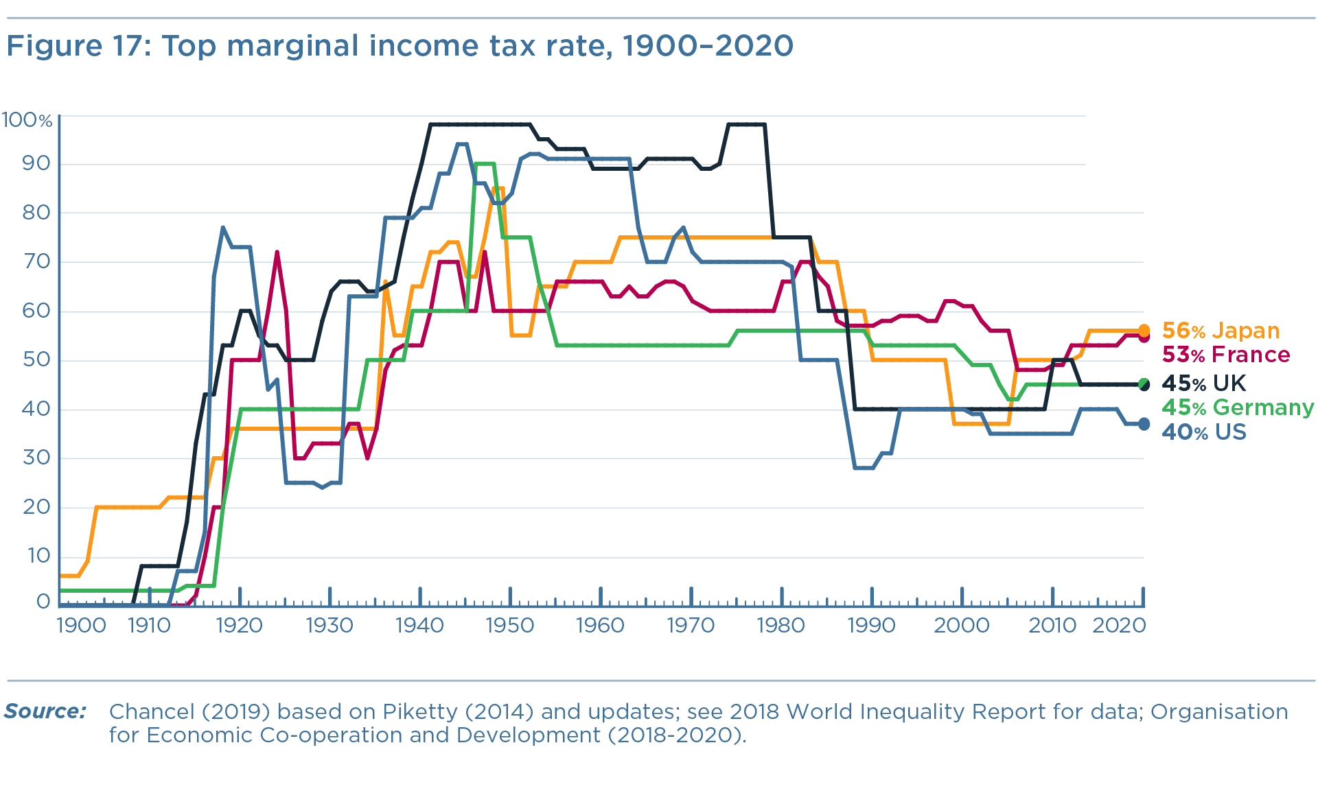 Figure 17: Top marginal income tax rate, 1900–2020