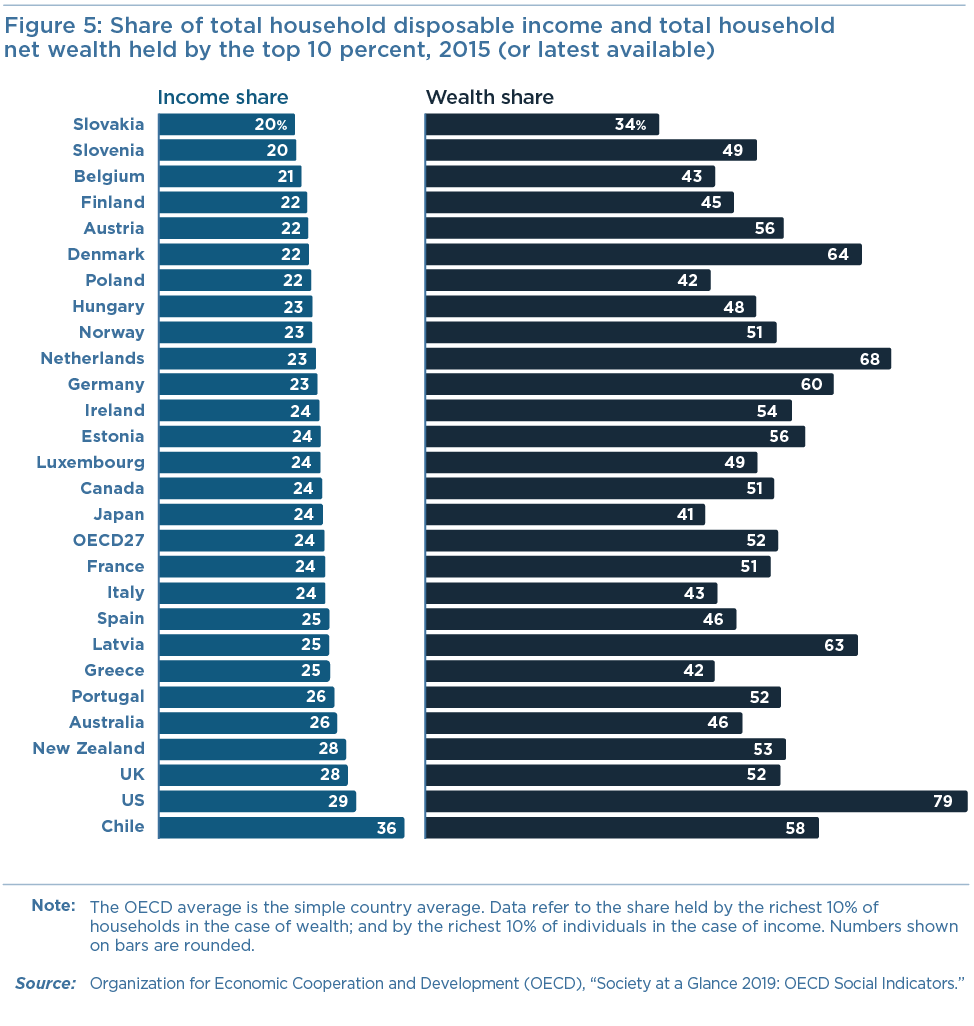 Figure 4: Share of total household disposable income and total household net wealth held by the top 10 percent, 2015 (or latest available)