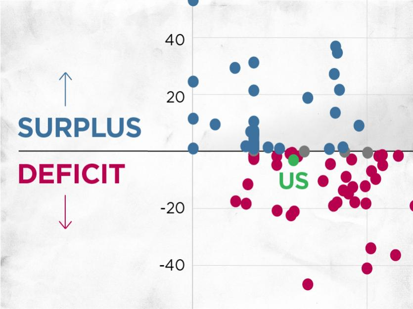 Countries with Higher Tariffs Have Larger Trade Deficits