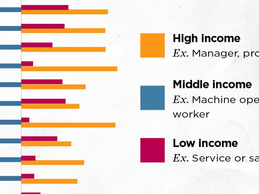Share of Middle Income Jobs Fell Faster in Major Economies Outside US