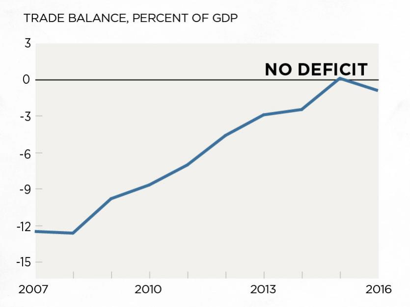 Greece Has Eliminated Its Trade Deficit, But at a High Cost