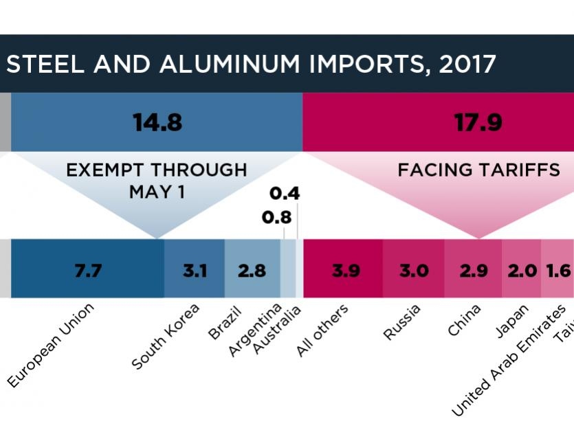 Who Is Affected by Trump's Steel and Aluminum Tariffs?