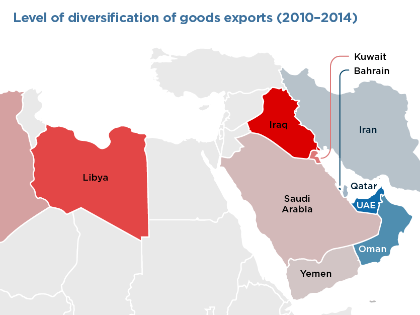 Oil Exporters in Middle East and North Africa Have Made Uneven Progress to Diversify Economies