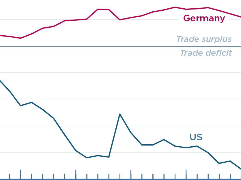 Despite Germany's trade surplus, manufacturing employment share of total employment has fallen in its industrial hub at a similar rate as in Ohio