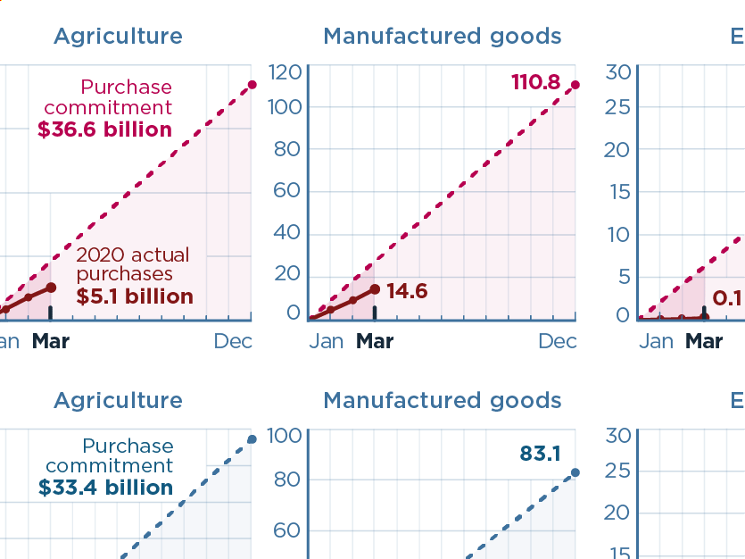 US-China phase one tracker: China's purchases of US goods (as of March 2020)