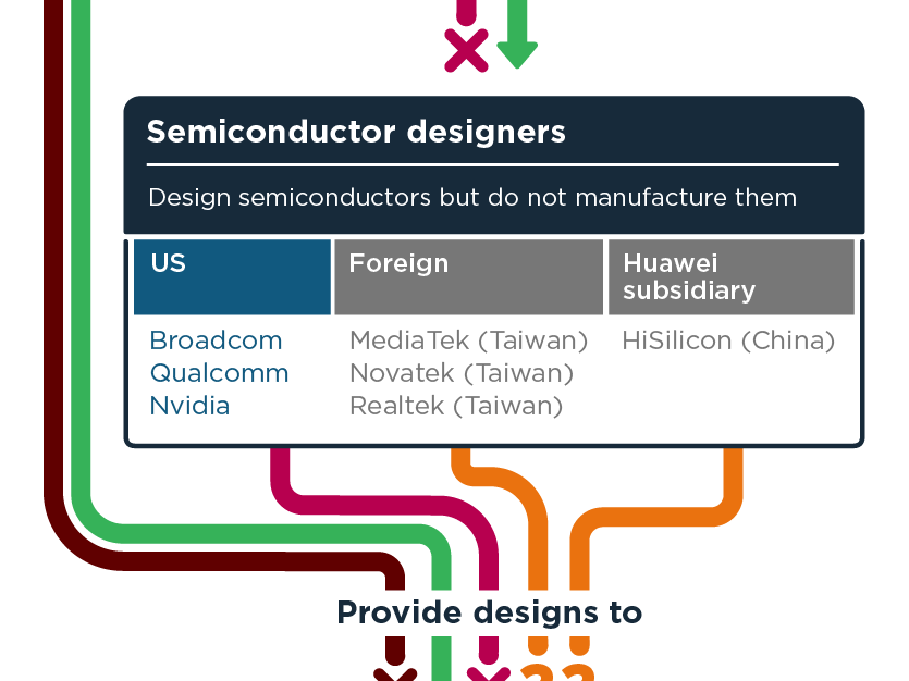 The US is trying to use export controls to restrict Huawei's access to semiconductors