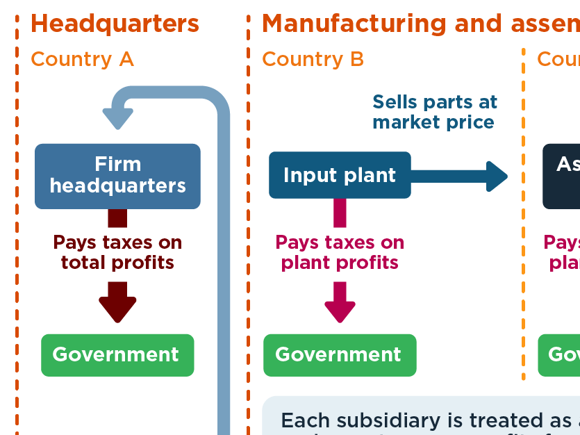 Some of the ways multinational companies reduce their tax bills