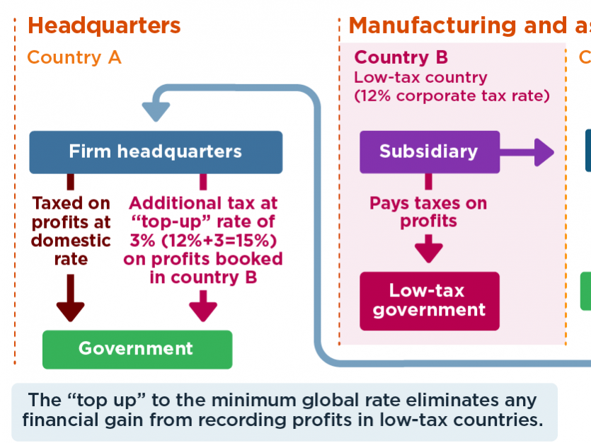 How a global minimum tax would deter profit shifting and one way it would not
