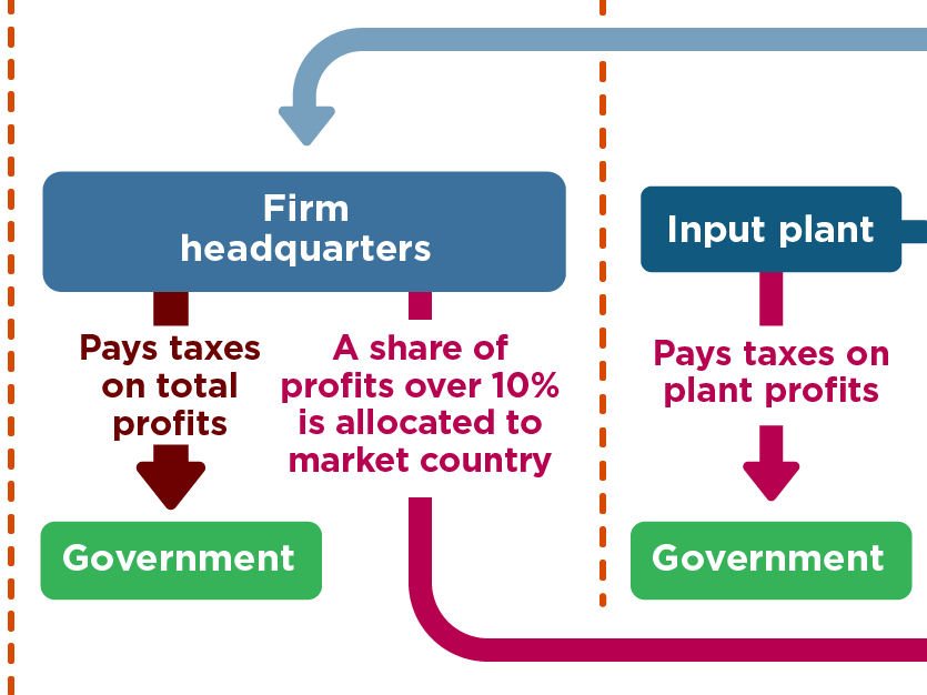How an OECD tax proposal would reallocate international taxing rights more fairly