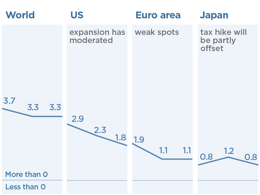 Uncertainty and Other Factors are Dragging Down the Global Economy