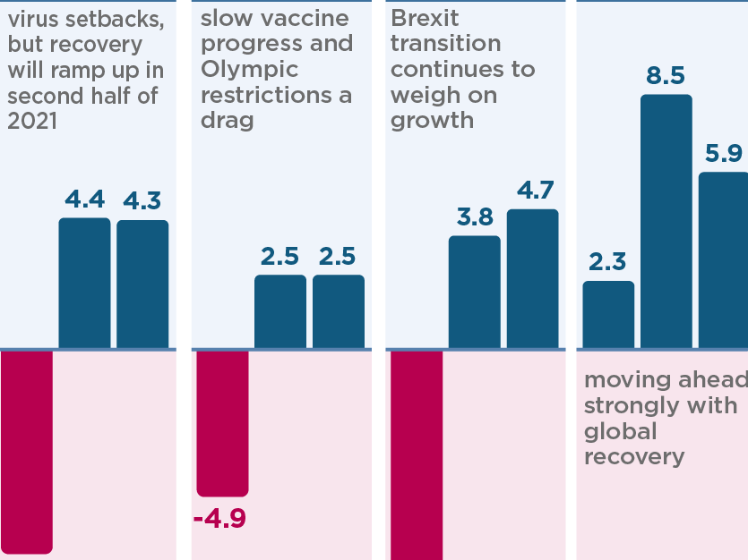 Global economic recovery is accelerating, buoyed by vaccinations