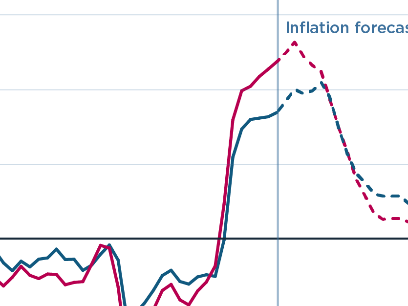 Inflation will likely subside in 2022 but remain above the Fed's 2 percent target