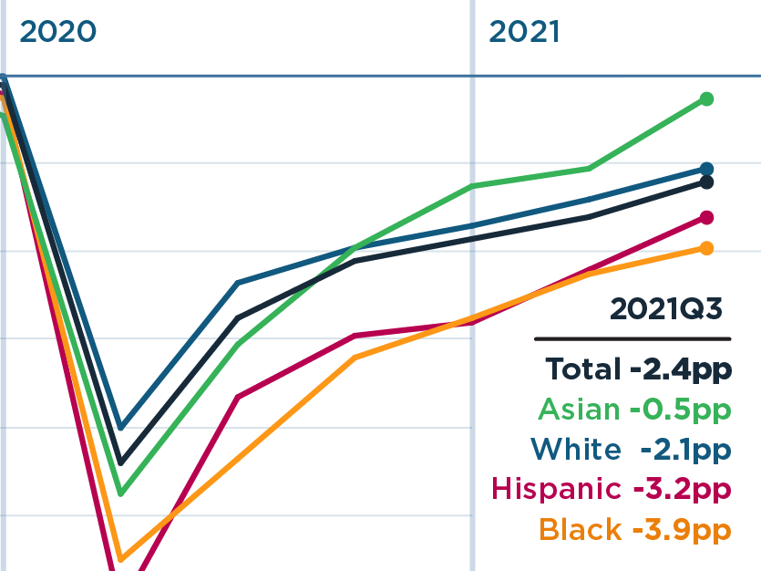 Black and Hispanic employment rates fell furthest during the pandemic and still lag other groups