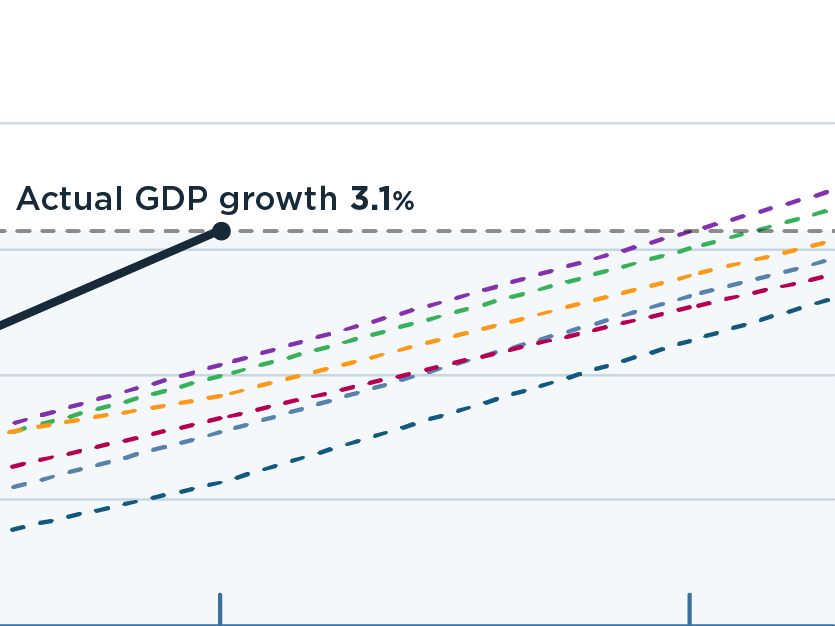 US GDP grew almost as much in the first half of 2021 as some forecasters expected for the entire year