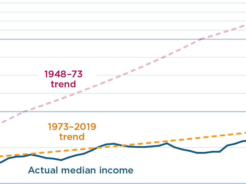 Income growth for the typical American family has slowed since the early 1970s