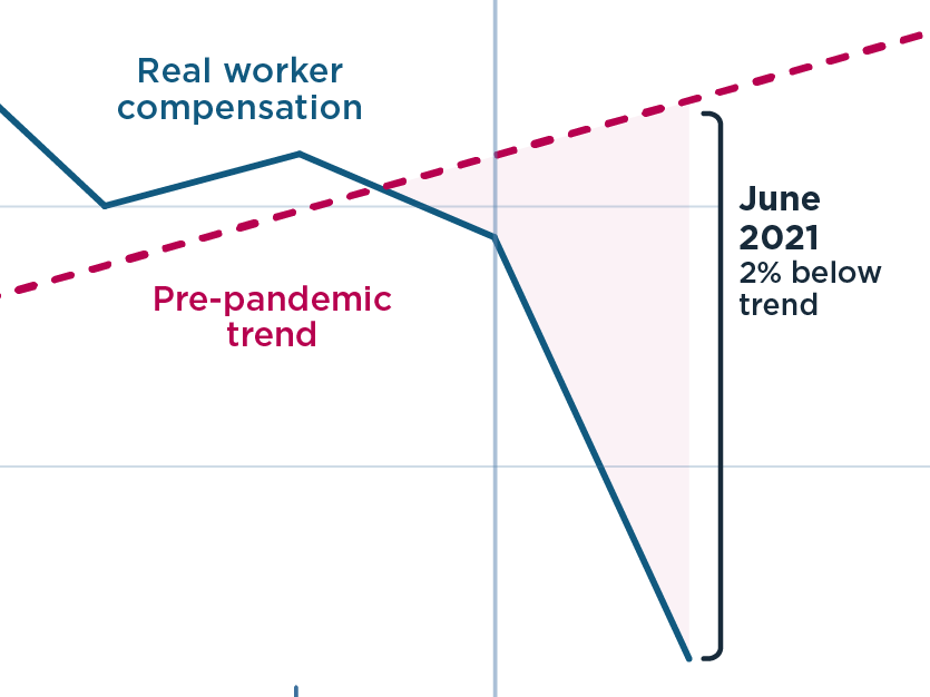Worker pay has fallen in 2021 when adjusted for inflation (featured)
