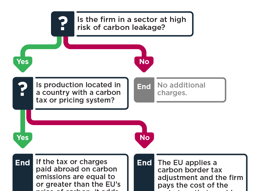 Why is the EU seeking a carbon border tax adjustment and how would it work?