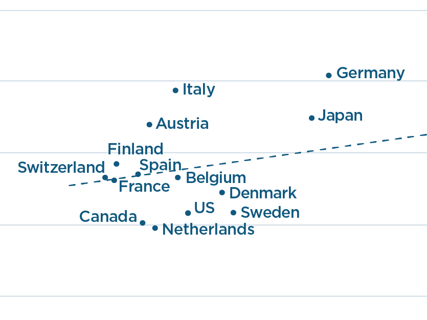 Countries Most Reliant on Industrial Robots Tend to Have Higher Manufacturing Employment Share