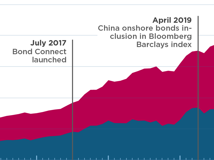 Rising foreign investment in China's onshore stocks and bonds shows accelerating financial integration (featured)