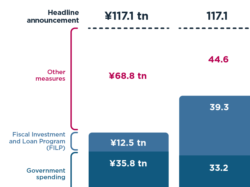 Japan's government spent less on COVID-19 stimulus than headline numbers suggest