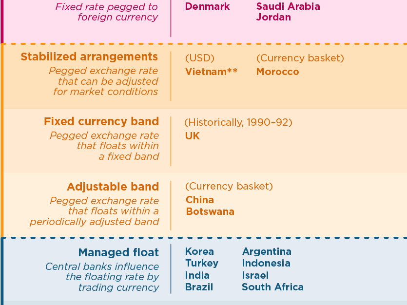 Exchange rate regimes can give nations varying levels of autonomy over monetary policy