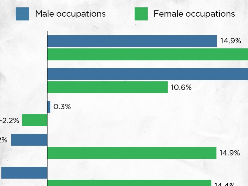Job Opportunities Have Declined for Less-educated men, but Expanded for Less-educated Women