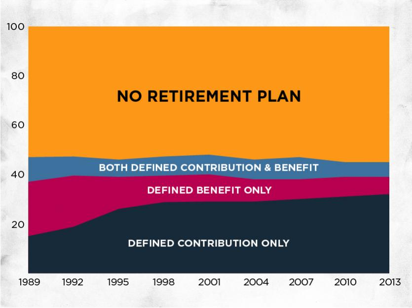 More Than Half of Workers in US Are Still Not on Any Workplace Retirement Plan