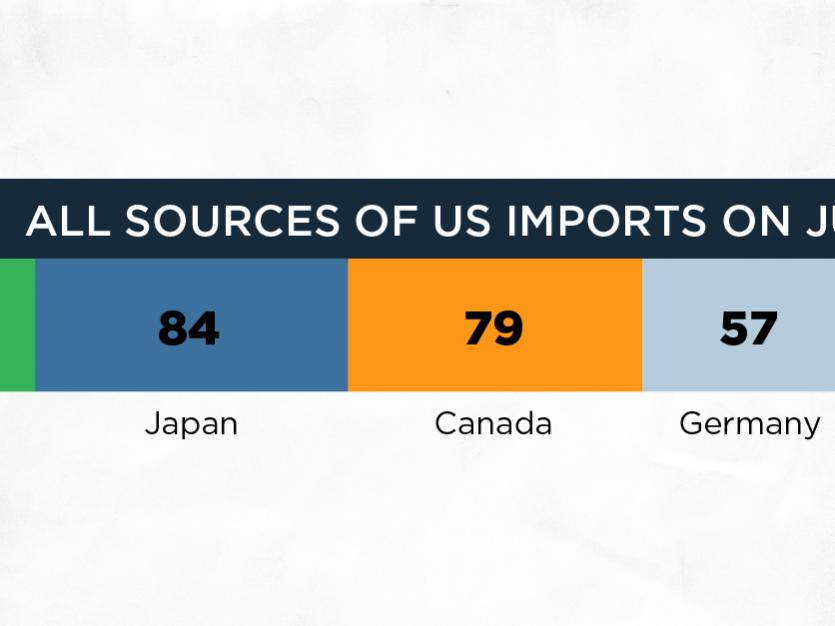 In Looming US-China Trade War, Where Else Could US Companies Buy From?