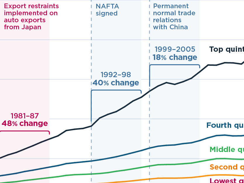 Top US earners got richer during 1980s protectionism than periods of economic opening (featured)