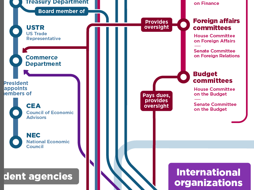 Mapping relationships between select US and EU government entities and global institutions