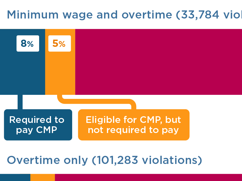 Most violators of US federal minimum wage and overtime laws face relatively lenient penalties