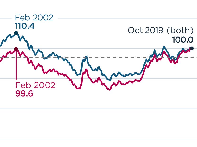 The US Dollar's Strength Is Not at Historical Highs