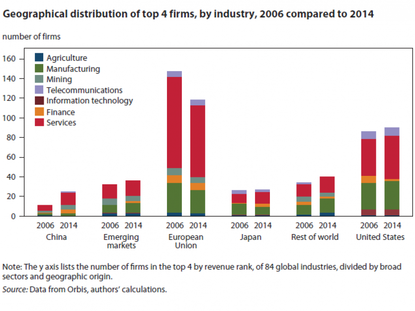 Geographical distribution of top 4 firms, by industry, 2006 compared to 2014