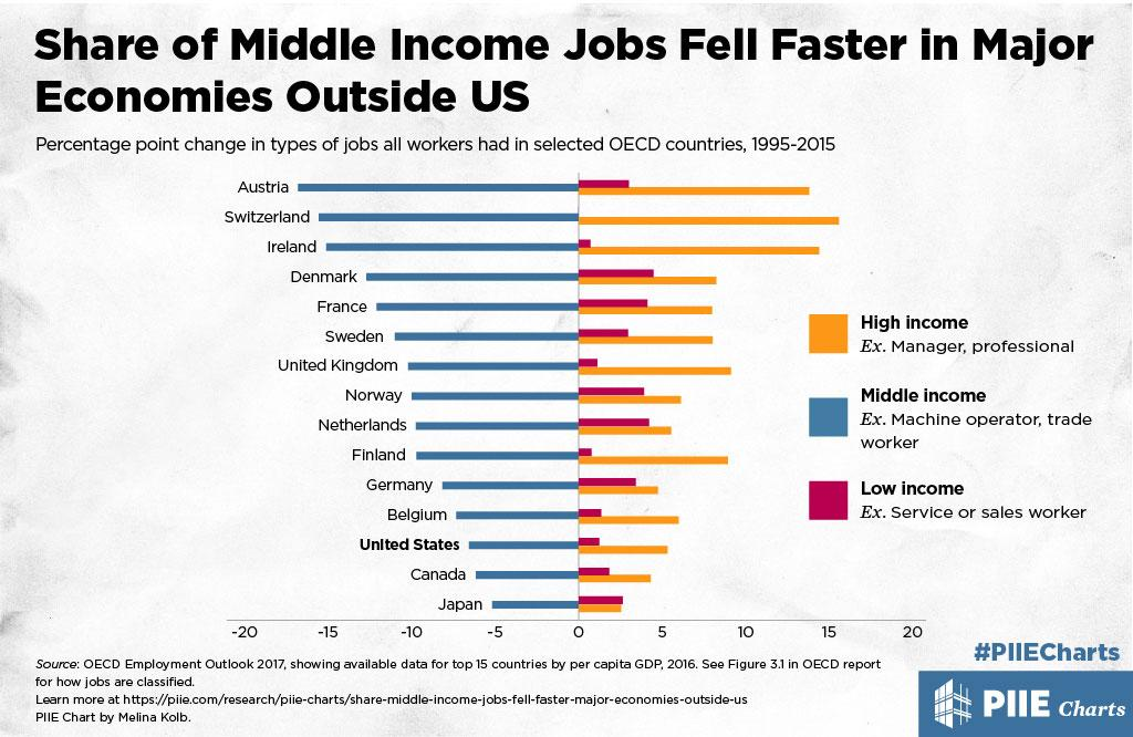 high income and upper middle income economies analysis High income 1 the income groups are defined as follows: the poor live on $2 or less daily, low income on $201-10, middle income on $1001-20, upper-middle income on $2001-50, and high income on more than $50 figures expressed in 2011 purchasing power parities in 2011 prices.