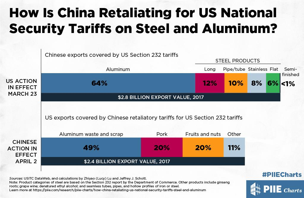 Image result for us china tariffs chart