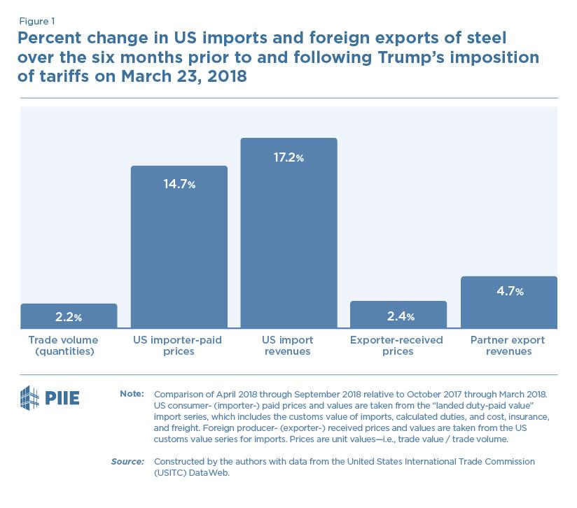 Trump's Steel Tariffs Have Hit Smaller and Poorer Countries