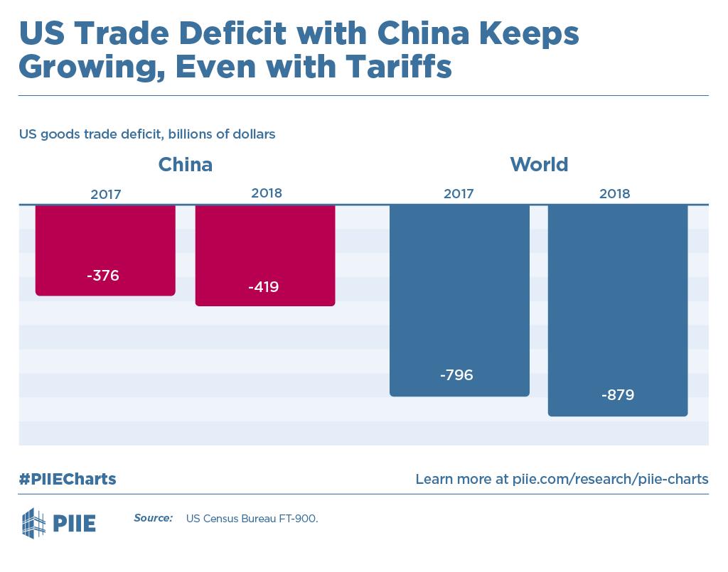 2018-12-12_piiechart_chinatradedeficit.p