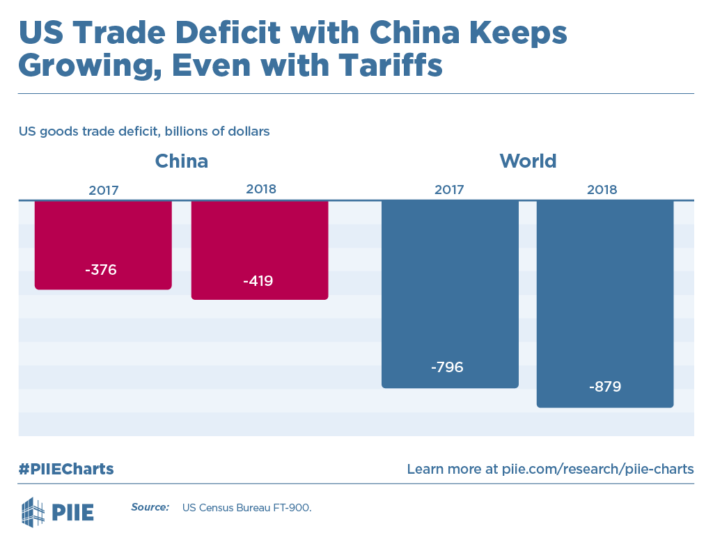 US Trade Deficit with China Keeps Growing, Even with Tariffs