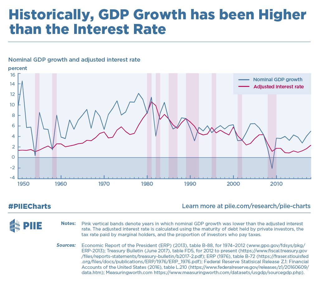 Historically, GDP Growth has been Higher than the Interest Rate