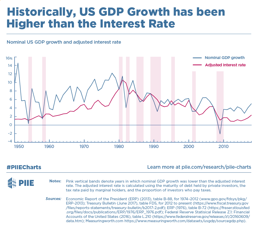 Historically, US GDP Growth has been Higher than the ...  Economic Growth Chart