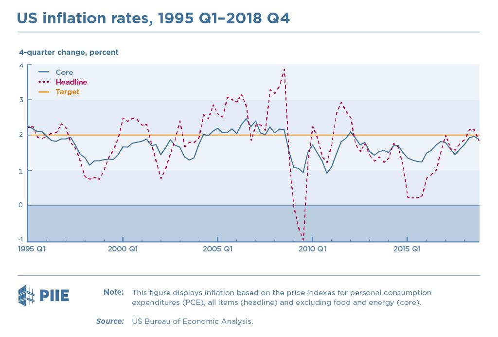 US inflation rates, 1995 Q1–2018 Q4